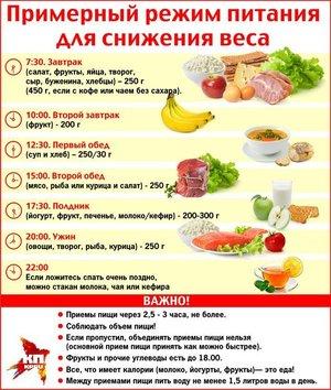 Правильное питание основы для похудения u