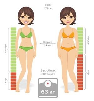 Калории в килограмме жира